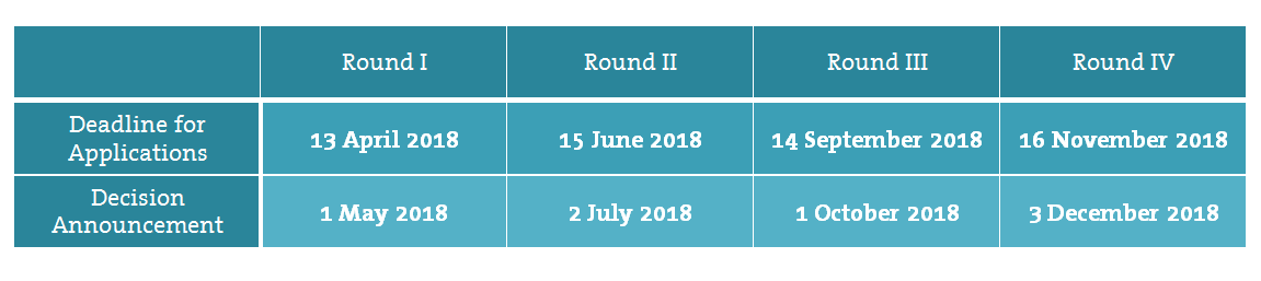 KMF Decision Deadlines table